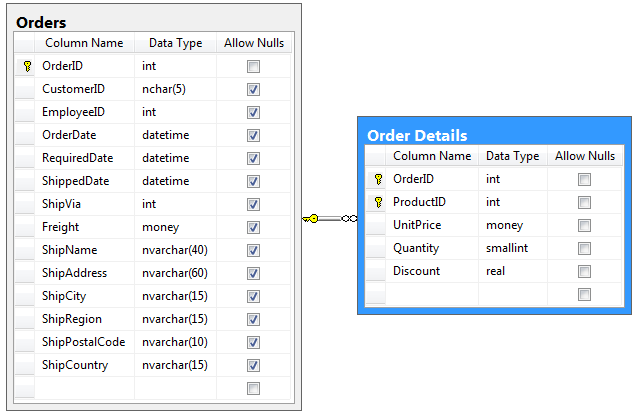 Relationship between Orders and Order Details tables in the Northwind database.