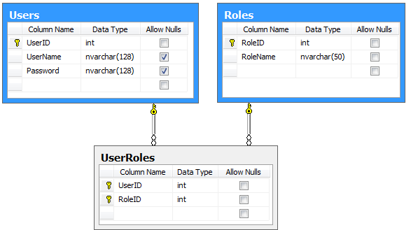 A basic set tables of an implementaton of custom membership and role providers