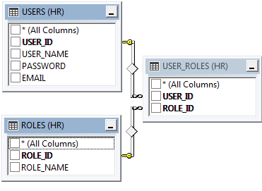 """Users"", ""Roles"", and ""User_Roles"" table schema for basic membership provider."