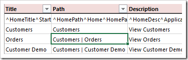 Default value of Path for Orders page.