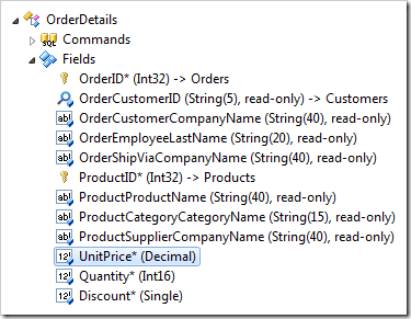 UnitPrice field of OrderDetails controller.