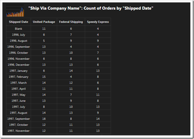 Pivoted data of 'column + dates' chart.