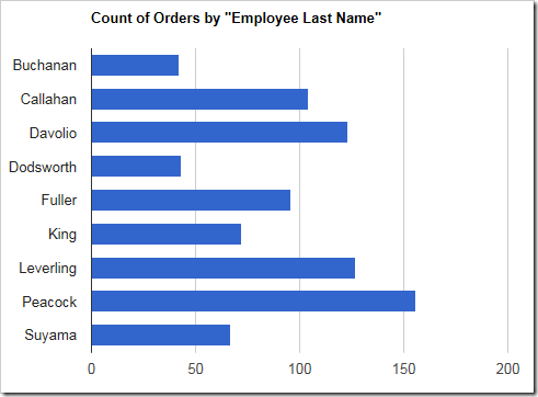 A bar chart showing count of orders by employee.