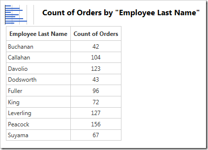 The data for the chart of count of orders by employee.