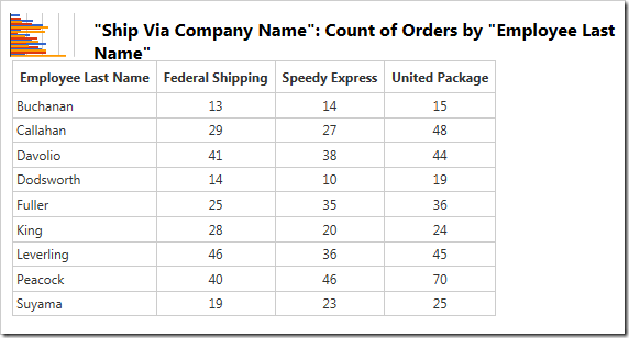 The values for the chart showing count of orders by customer grouped by shipper.