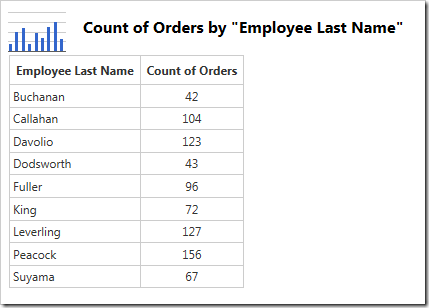 The data for the chart showing the count of orders made by each employee.