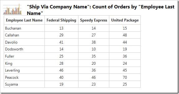 The data for the chart of count of orders by employee, split by shipper.