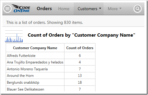 The data behind a simple column chart in Orders.