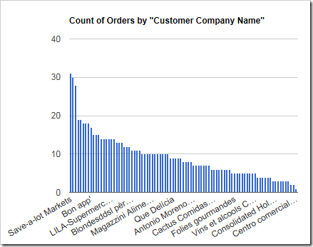 Orders column chart with the columns sorted by value