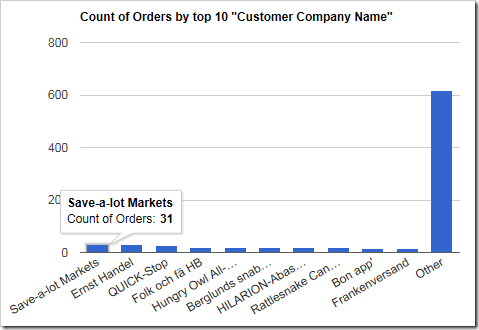 Only the top 10 customers are displayed, and the rest are grouped into an 'Other' column.