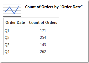 The chart data shows how the orders have been grouped by quarter.
