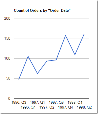 The chart groups orders by year, and then by quarter.