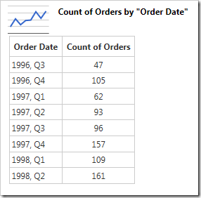 The chart table groups orders by year, and then by quarter.