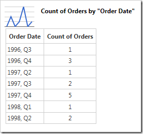 The chart data reveals a missing row - '1997, Q1'.