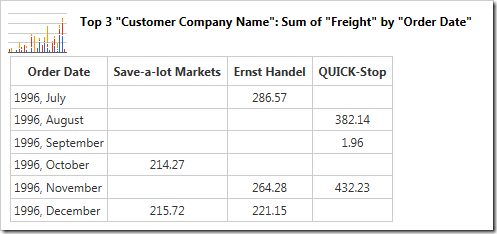 The table shows the use of sum of Freight as the value.