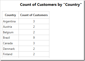 Data for the geo chart of customers in each country.