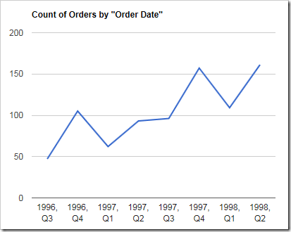 Line chart showing orders over quarters by year.