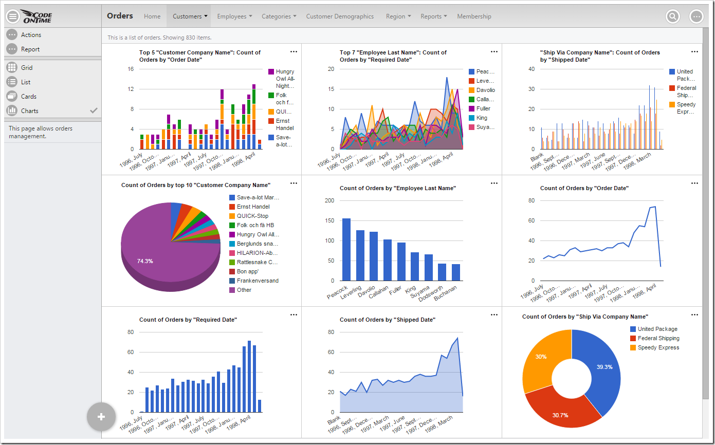 Default data insight charts displayed for orders page of a Northwind sample app.