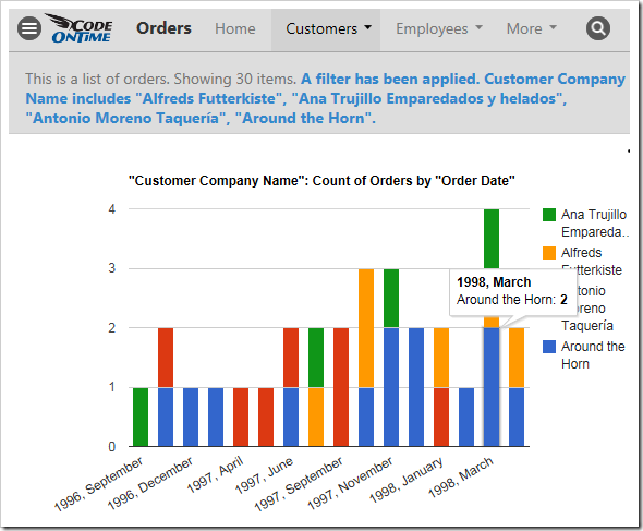 An Orders chart that is filtered by the customer.