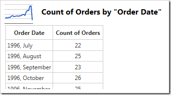 Data for a simple line chart using count of orders by order date.