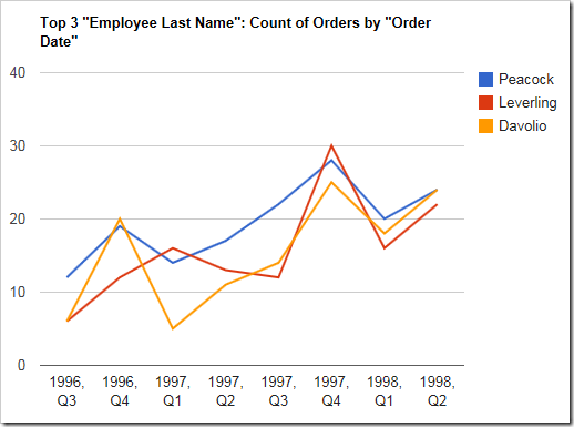 Multiple values or columns will render as different colored lines in a line chart.