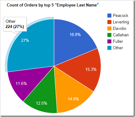 "The pie chart shows top 5 sorted values, with the rest being grouped under ""Other""."