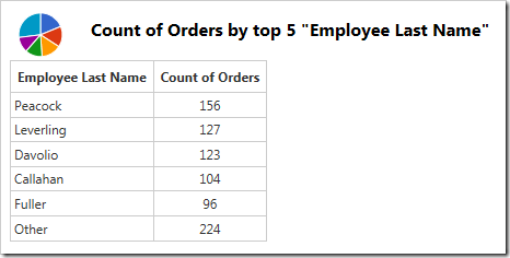 "The data for the pie chart that shows top 5 values, with the rest grouped under ""Other"" row."