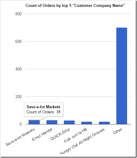 "A chart showing the top 5 customers, with the rest of the orders grouped into ""Other"" column."