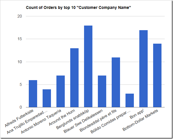Chart shows count of orders made by customers. The first 10 customers by alphabetical order of the customer last name is shown.