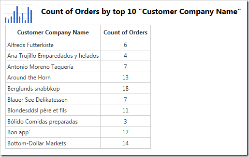 The data shows that the first 10 customer in alphabetical order were included.