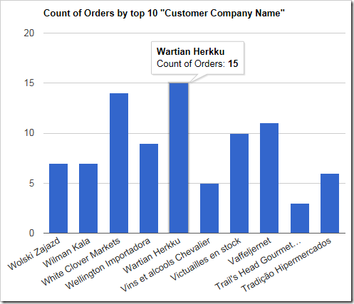 The chart shows the last 10 customers in alphabetical order