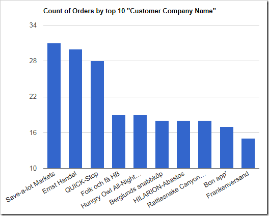 The chart shows customers sorted in descending order by value.