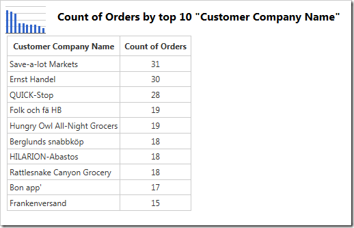 The chart data shows the customers sorted by the count of orders.