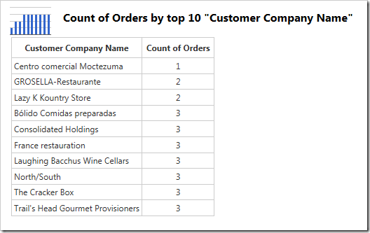 The chart data shows the customers sorted in ascending order by value.