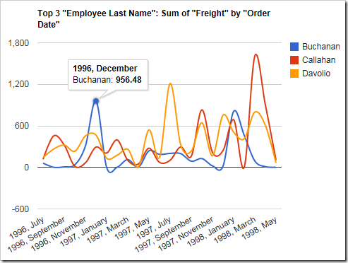 A line chart showing sum of freight by employee over Order Date that shows the default title.