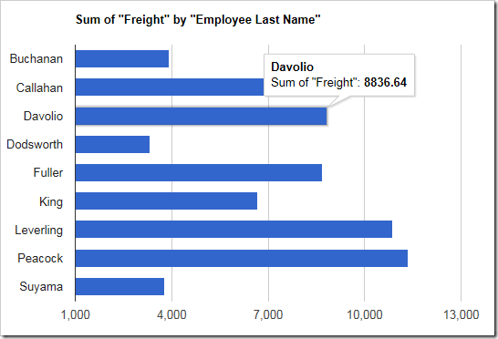 The sum of freight is used as the value in this chart.