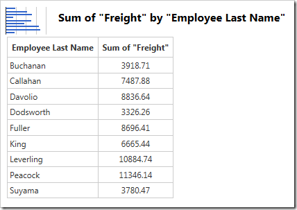 The chart date shows the correct value, the sum of Freight.
