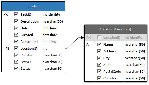 Data model of Tasks.